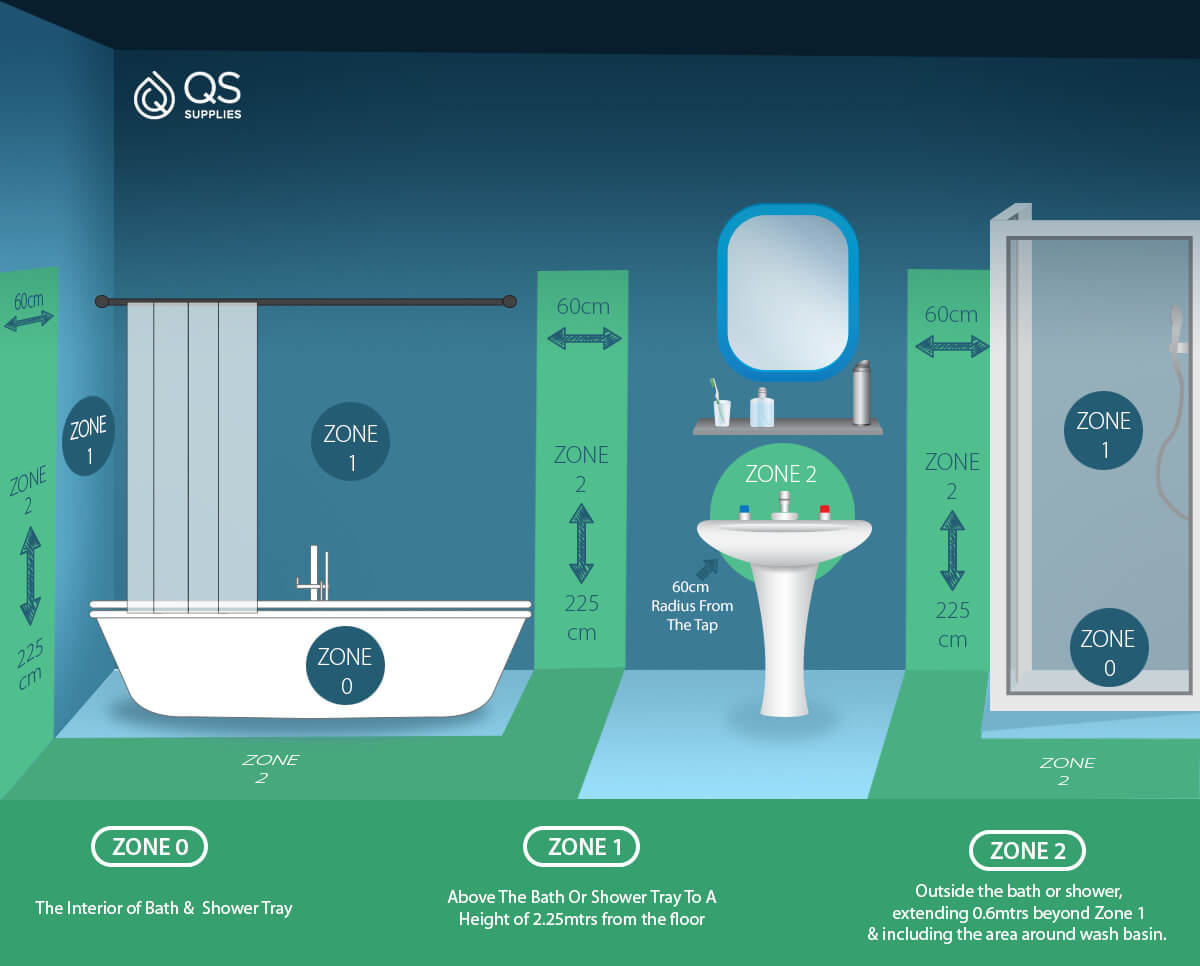 Bathroom Electric Zones In The Uk And Ip Rating Explained Qs Supplies