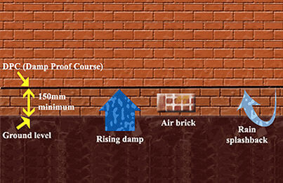 Damp-Proof Course