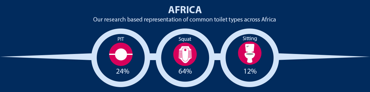 Africa Common Toilet Type Representation