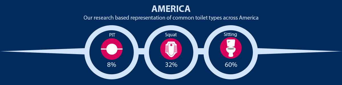 America Common Toilet Type Representation