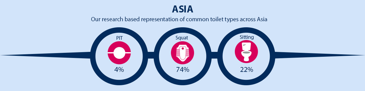 Asia Common Toilet Type Representation