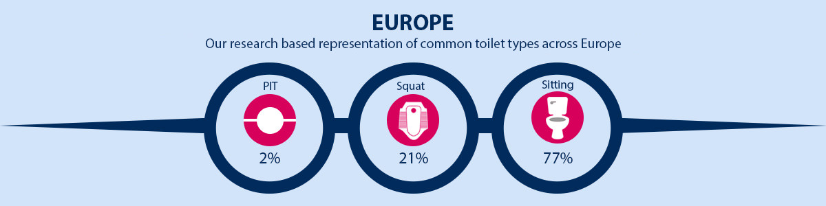 Europe Common Toilet Type Representation