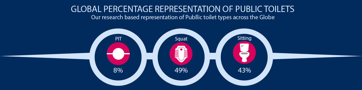 World Common Toilet Type Representation