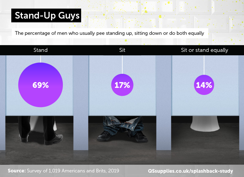 Just 1 in 5 men sit when they pee