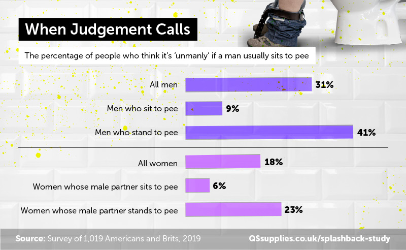 1 in 5 women think it's unmanly if a man sits to pee