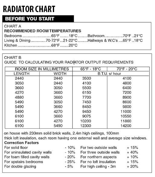 Radiator Chart
